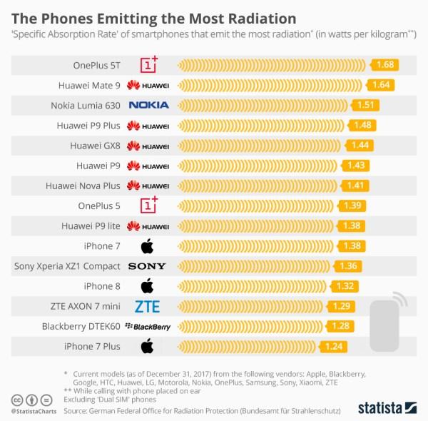 Lista smartfonów emitujących najwięcej promieniowania