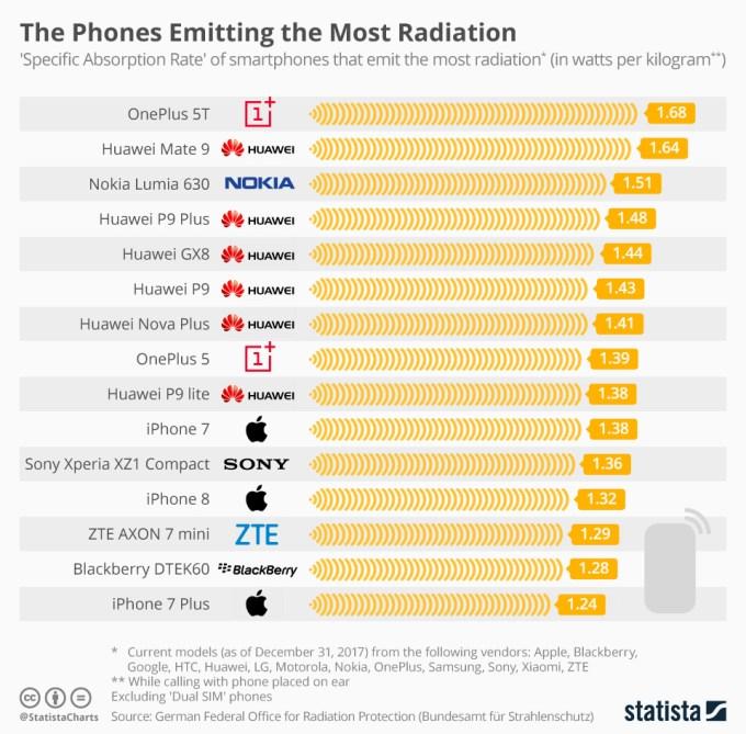 Ranking smartfonów emitujących największe dawki promieniowania (luty 2018)