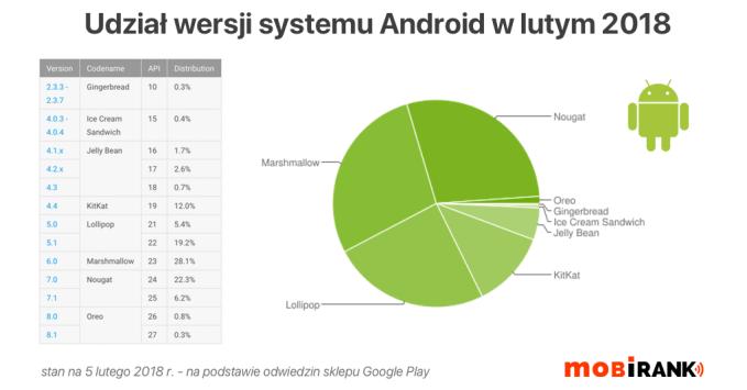 Udział wersji systemu Android (luty 2018)