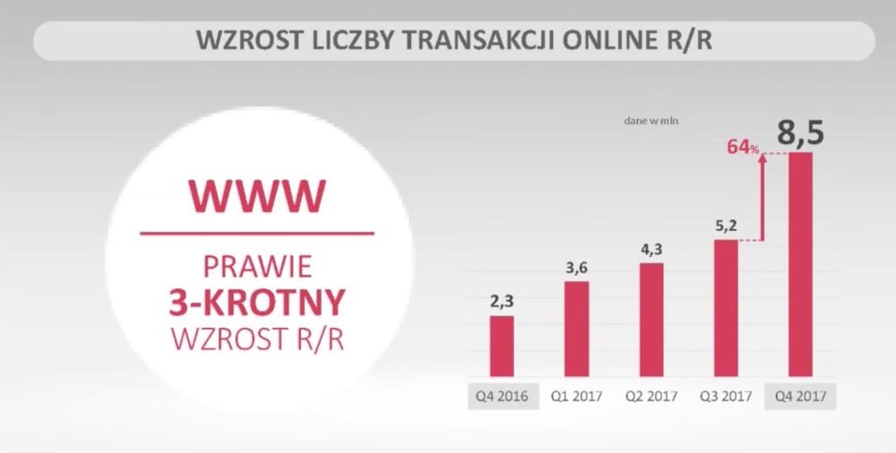 Wzrost transakcji online