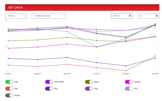Netflix ISP Speed Index (Polska 07.2017-01.2018)