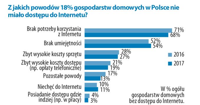 Dlaczego 18% gospodarstw domowych w Polsce nie miało dostępu do internetu w 2017 r.?