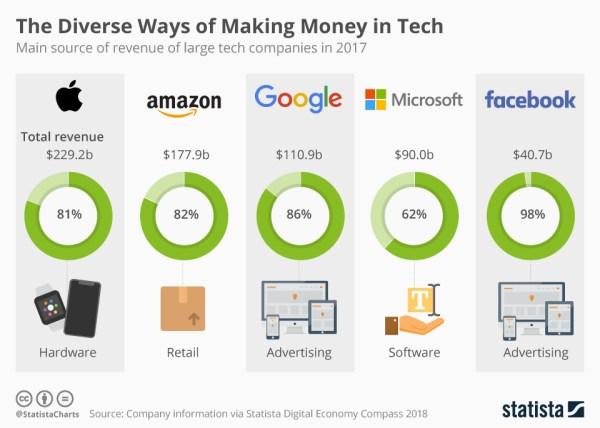Oto główne źródła przychodów gigantów technologicznych