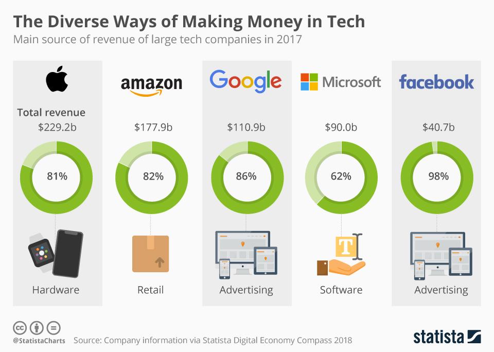 Główne źródła przychodów najwiekszych firm technologicznych (2017/2018)