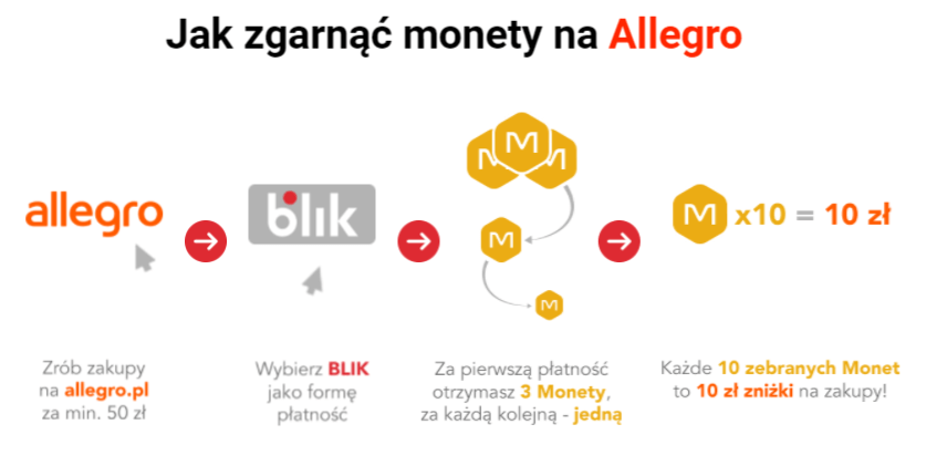 Jak zgarnąć Monety na Allegro za płatności BLIKIEM?