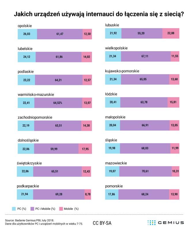 Jakich urządzeń do łaczenia z internetem używają internauci wg województw (PC, tablet, mobile) - luty 2018