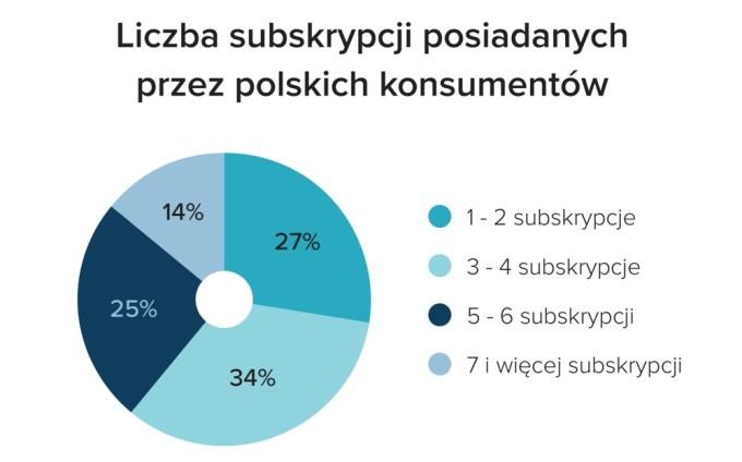Liczba subskrypcji posiadanych przez Polaków