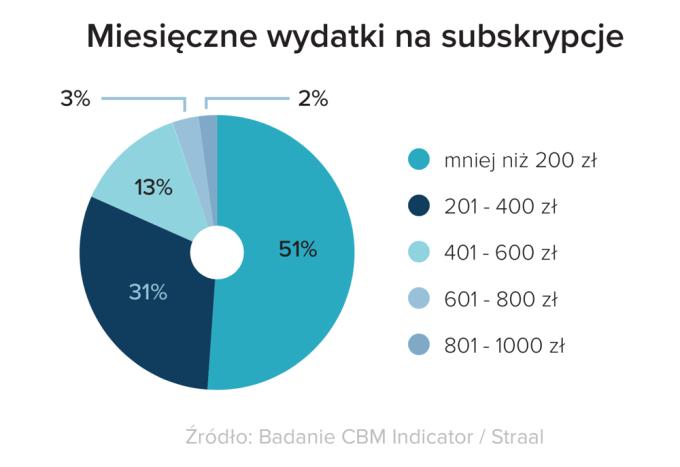 Miesięczne wydatki Polaków na subskrypcje