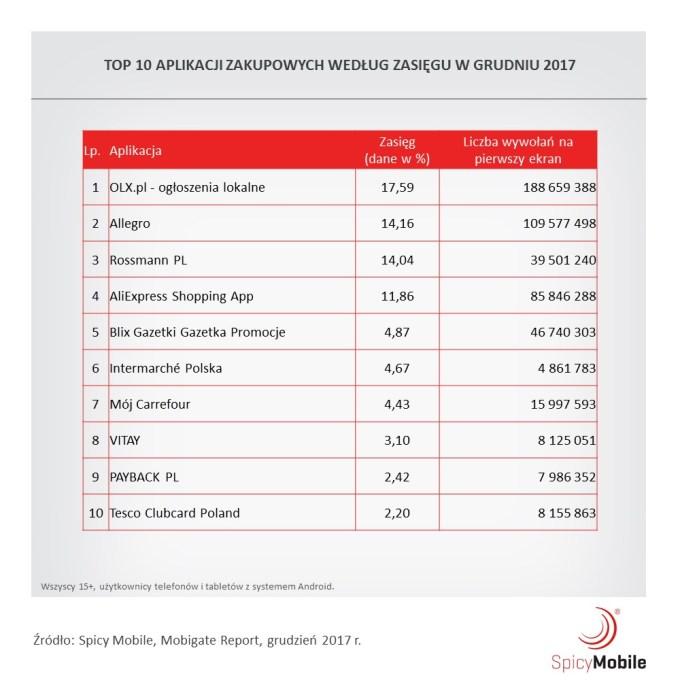 Ranking mobilnych aplikacji zakupowych w Polsce w 2017 r.