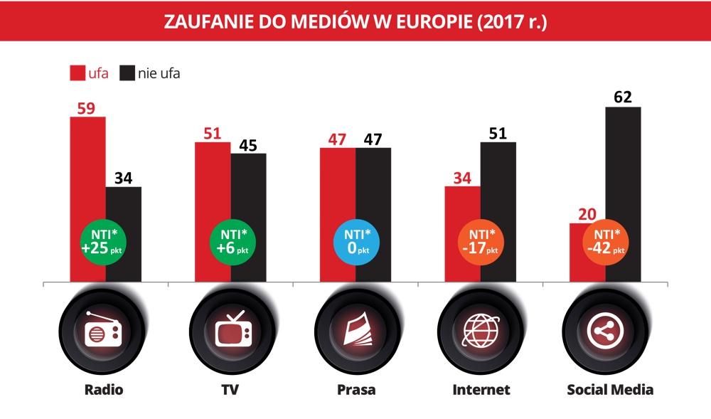 Zaufanie do mediów w Europie (NTI)