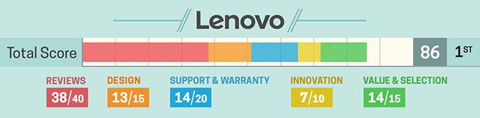 1. Lenovo (szczegółowa punktacja)