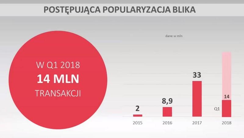 Popularyzacja BLIKA (14 mln transakcji) 1Q 2018