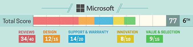 5. Microsoft (szczegółowa punktacja)