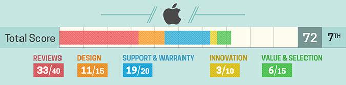 6. Apple (szczegółowa punktacja)