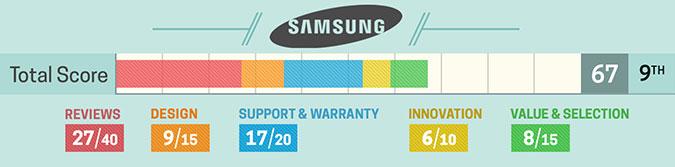 8. Samsung (szczegółowa punktacja)