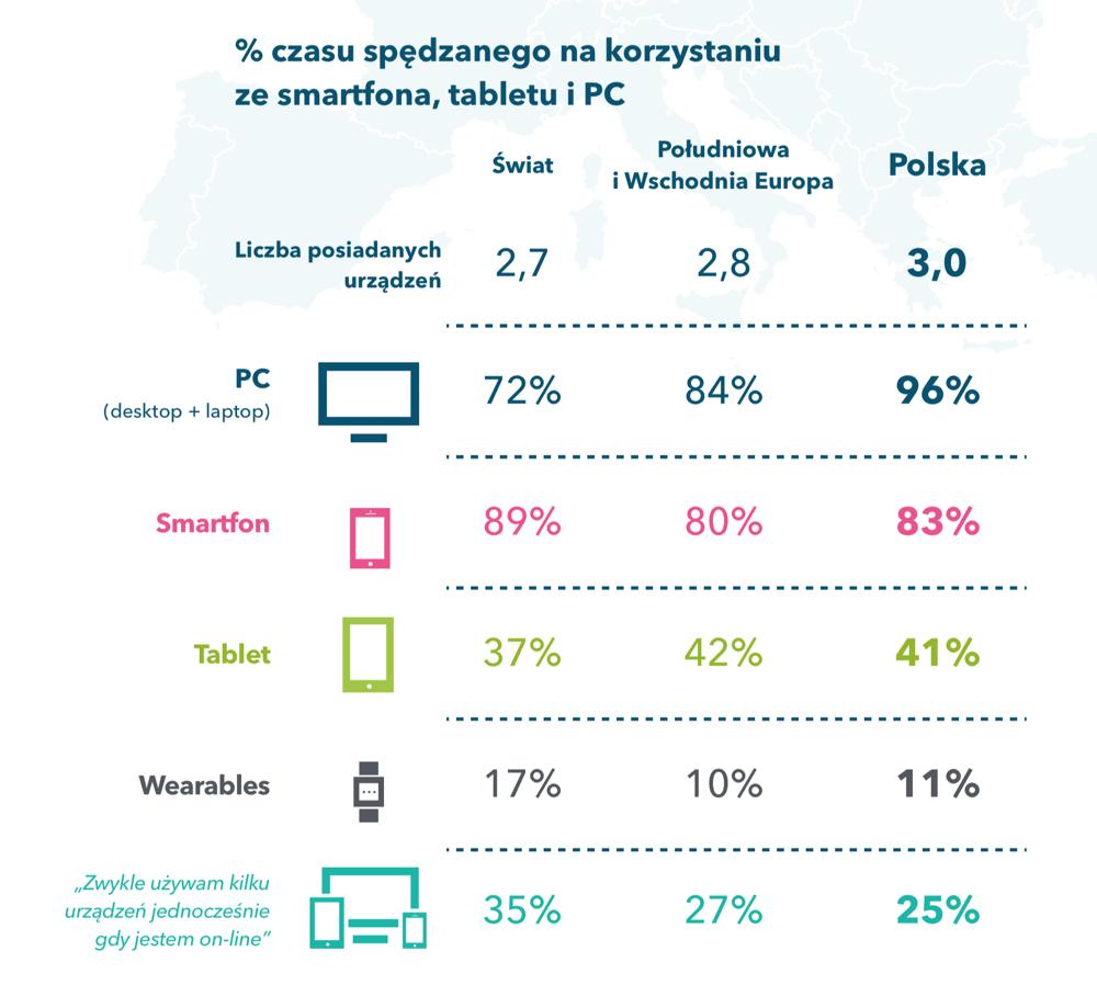 Czas spędzany w internecie wg urządzeń przez polskich internautów