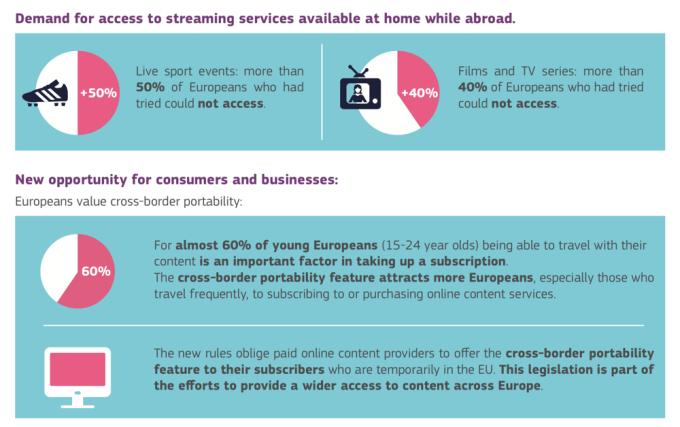 Dostęp do usług streamingowych w UE