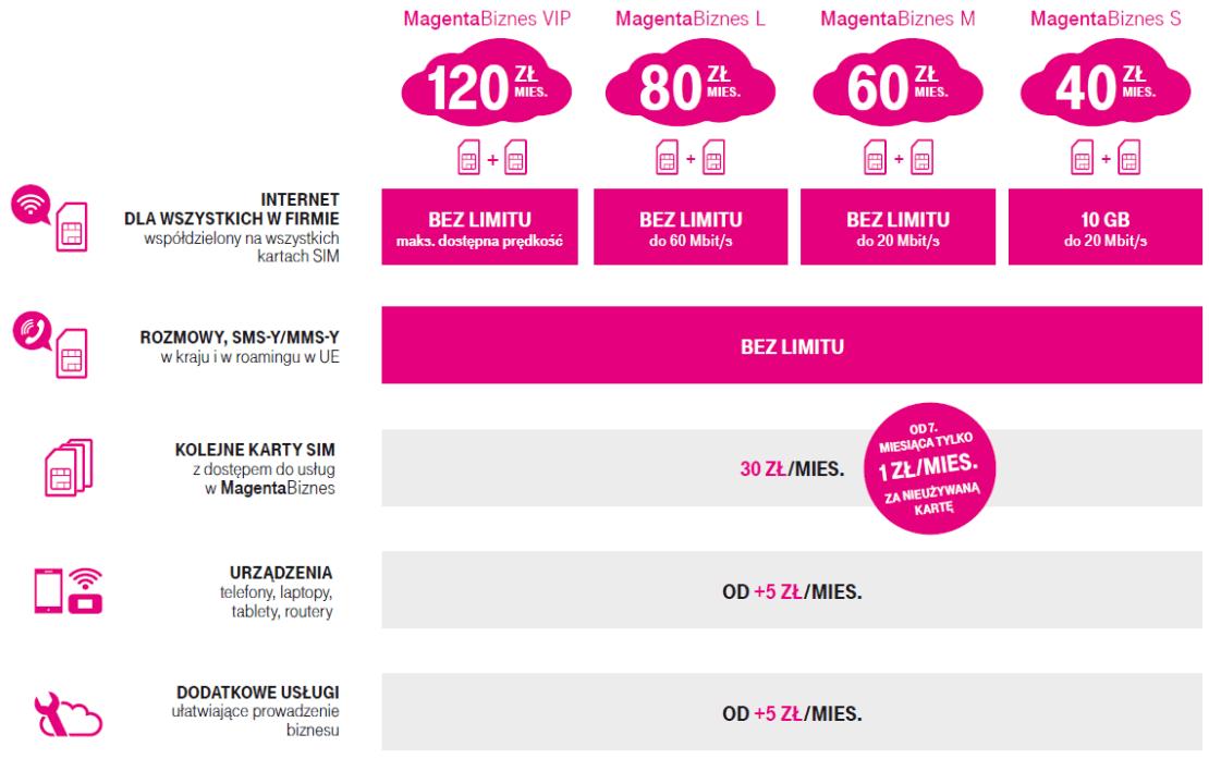 Cennik oferty Magenta Biznes od T-Mobile Polska