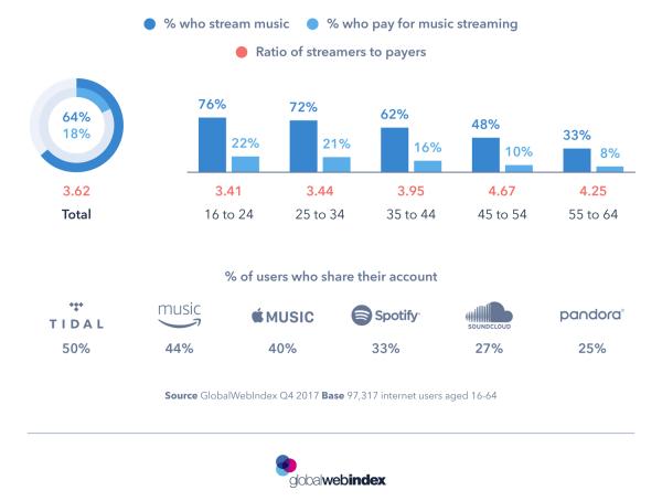 Czy streaming muzyki idzie w parze z subskrypcjami?