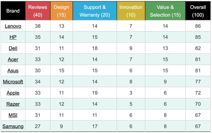 Oceny szczegółowe producentów laptopów za 2018 r.