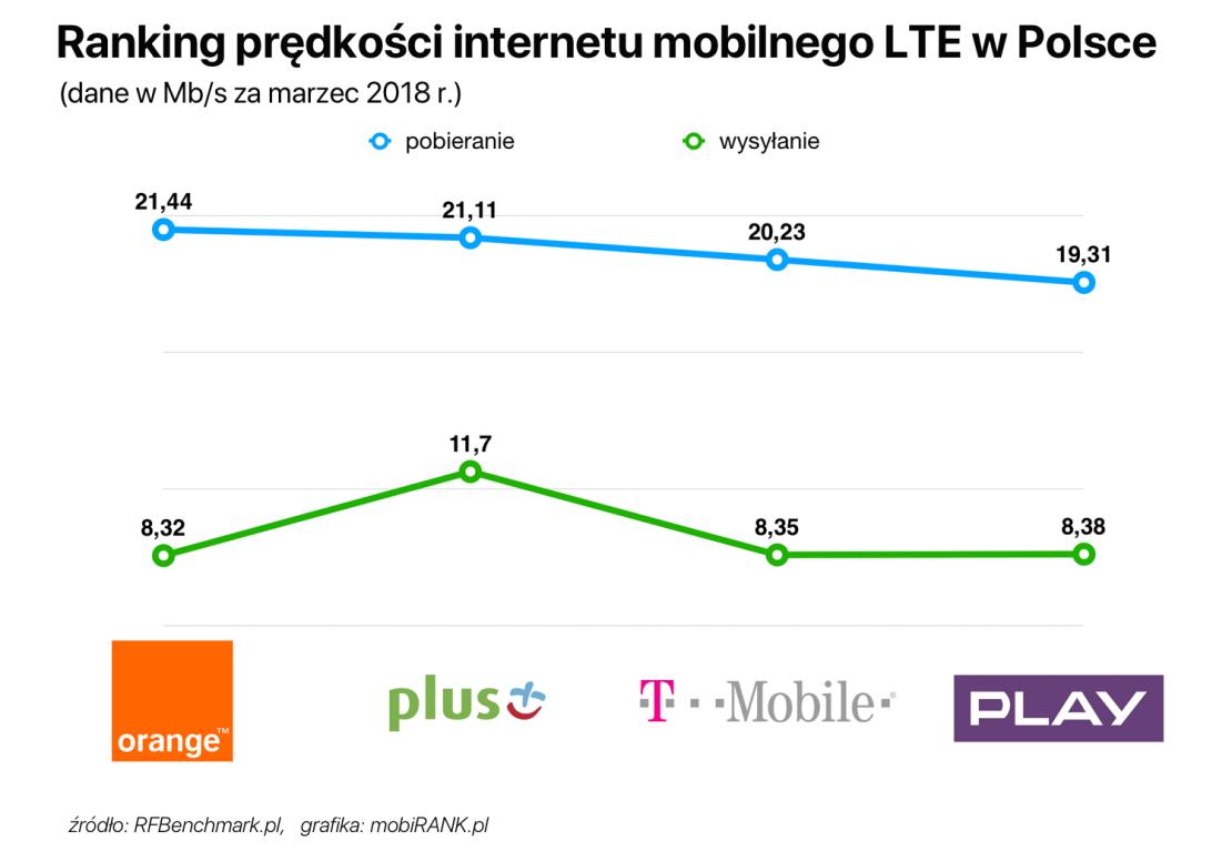 Ranking prędkości internetu mobilnego w Polsce (marzec 2018 r.)