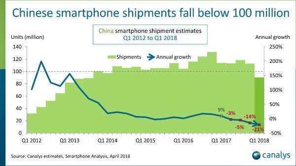 Sprzedaż smartfonów w Chinach spadła o 21% w 1Q 2018 r.