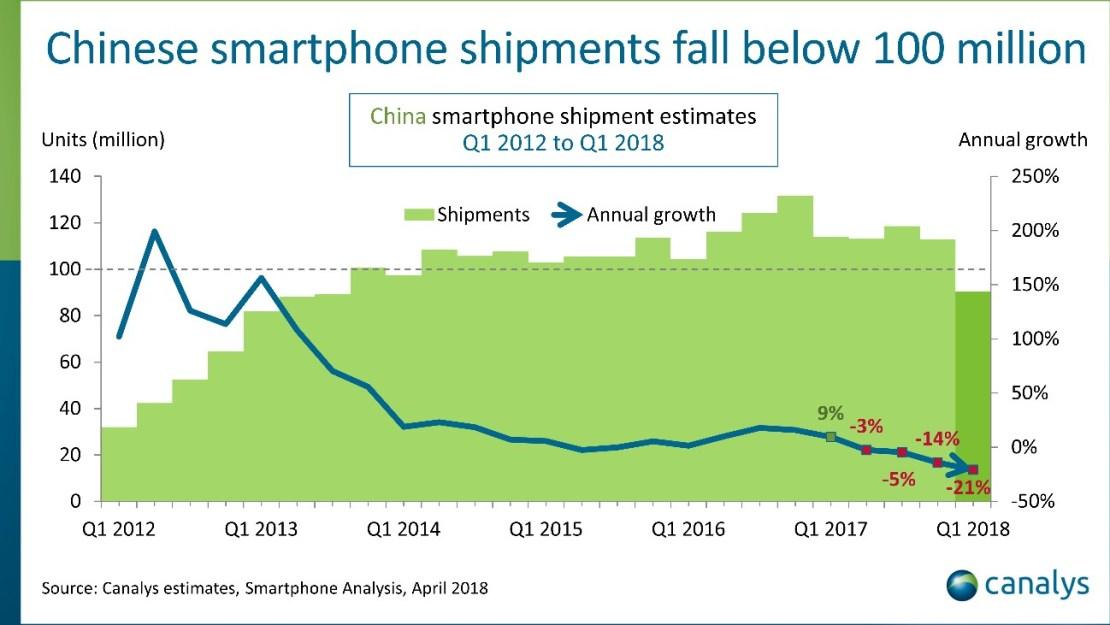 Sprzedaż smartfonów w Chinach (1Q 2012 - 1Q 2018)