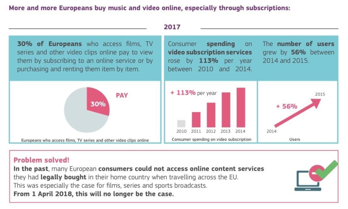 Subskrypcje w UE – statystyki