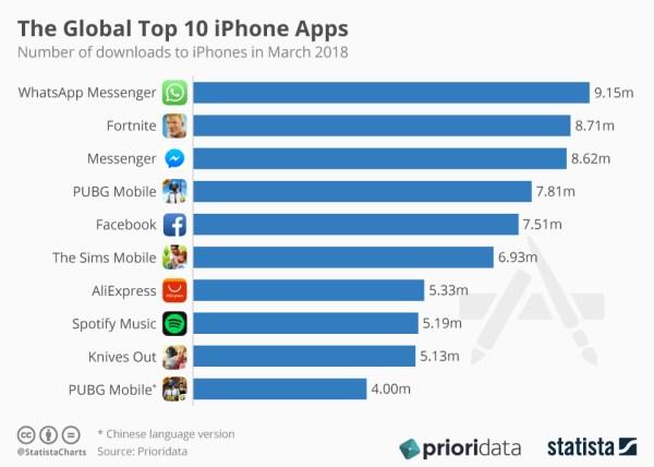 Top 10 aplikacji na iPhone'a na świecie w marcu 2018 roku