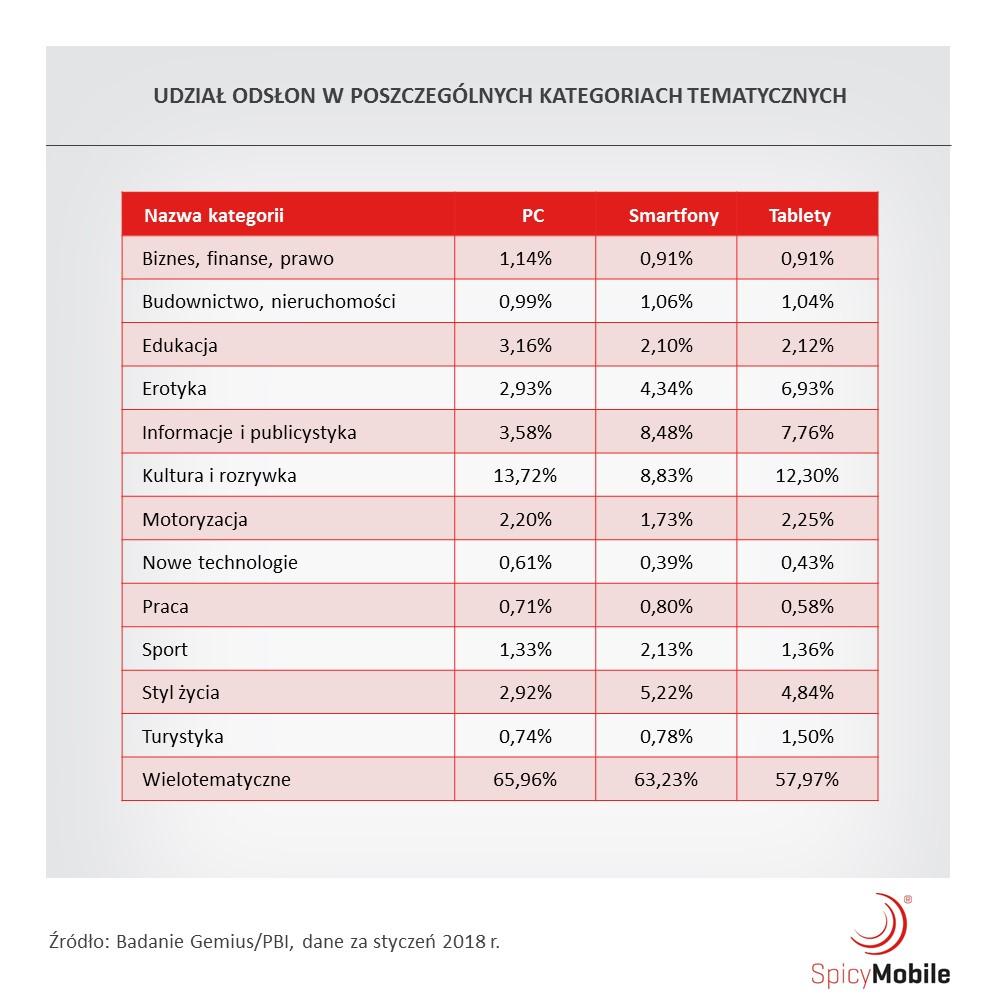 Udział odsłon w poszczególnych kategoriach tematycznych (Polska, 2017)