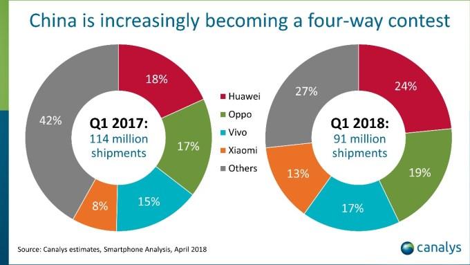 Udział chińskich producentó w sprzedaży smartfonów na rodzimym rynku