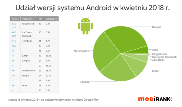 Statystyki systemu Android za kwiecień 2018 r.