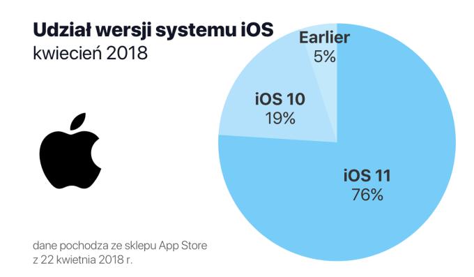 Udział wersji systemu iOS (stan na 22 kwietnia 2018 r.)