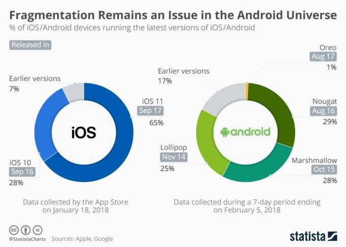 Udziały wersji mobilnych systemów operacyjnych iOS i Android (styczeń/luty 2018)
