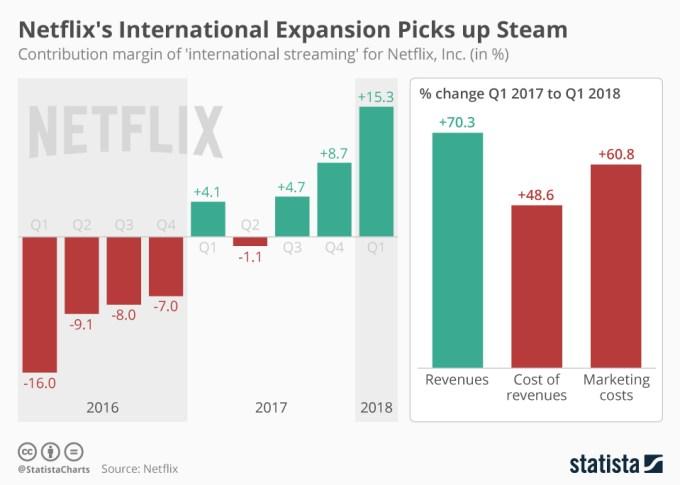 Wykres: zyski Netfliksa (1Q 2018)
