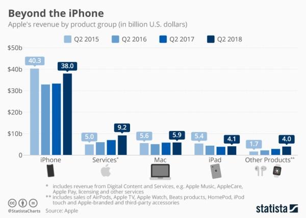 Wyniki sprzedaży firmy Apple za 2Q fiskalny 2018 roku