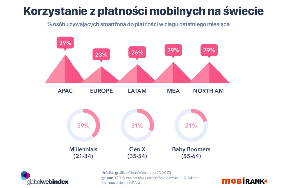 Wykorzystanie z płatności mobilnych na świecie (region, wiek) – dane za 4Q 2017