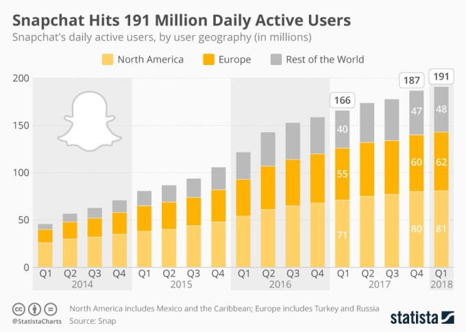 Liczba dziennych aktywnych  użytkowników Snapchata (1Q 2018)