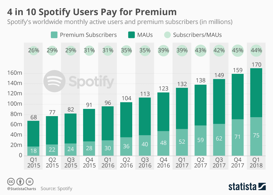 Wykres: liczba użytkowników serwisu Spotify (1Q 2015 – 1Q 2018)