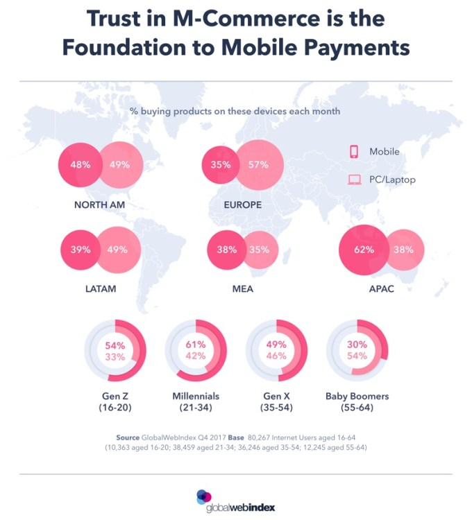 m-commerce vs. e-commerce wg urządzeń (mapa, 4Q 2017)