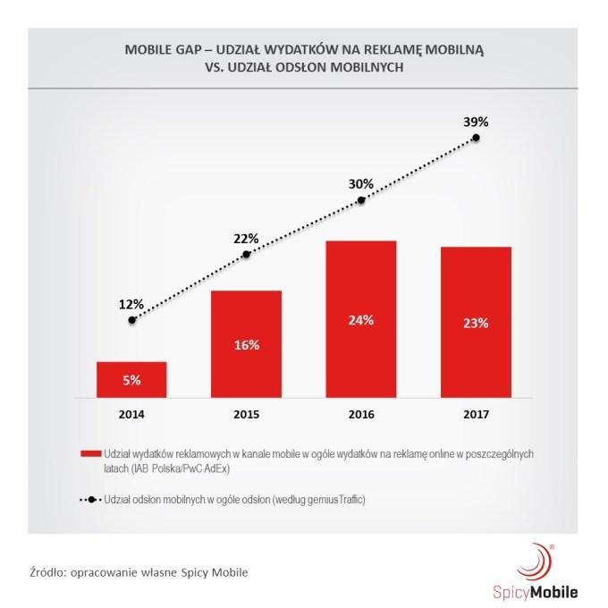Mobile Gap – udział wydatków na reklamę mobilną vs. udział odsłon mobilnych w latach 2014-2-17