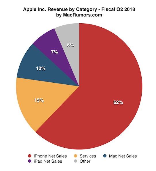 Udział poszczególnych kategorii w wynikach finansowych Apple'a (2kw. 2018)