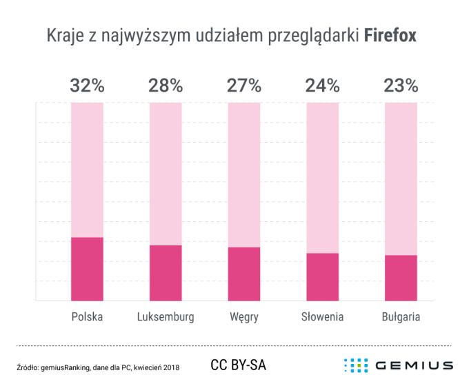 Udział przeglądarki Firefox w Polsce (kwiecień 2018)