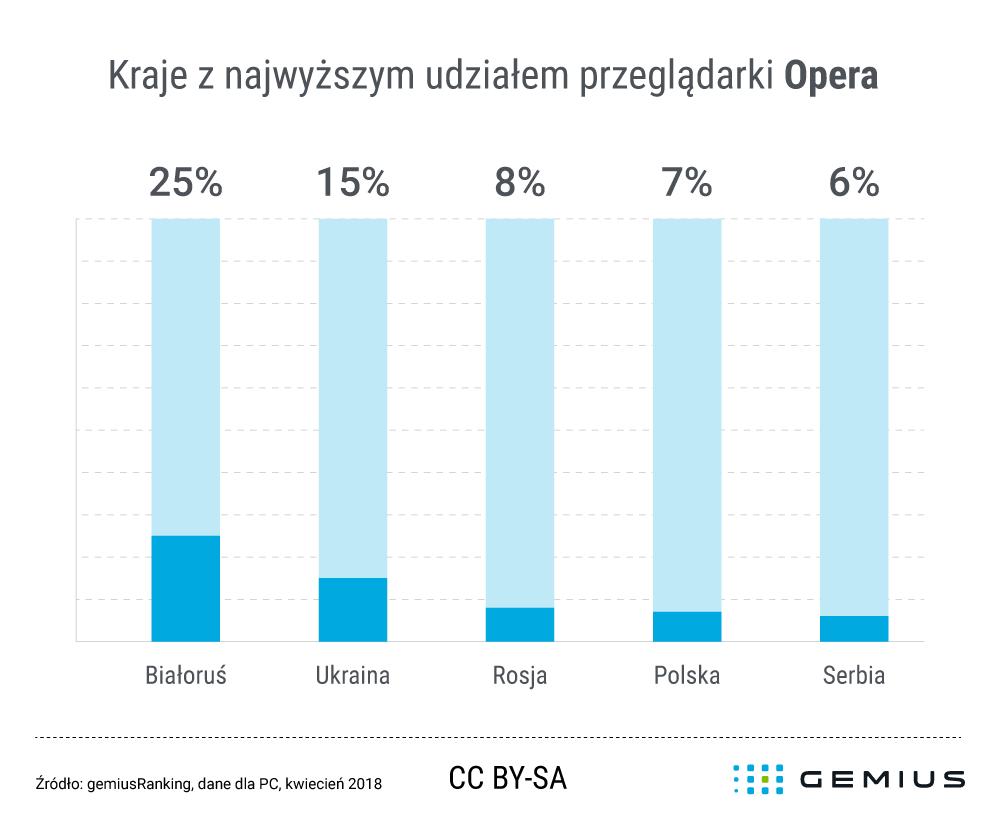 Udział przeglądarki Opera w Polsce (kwiecień 2018)