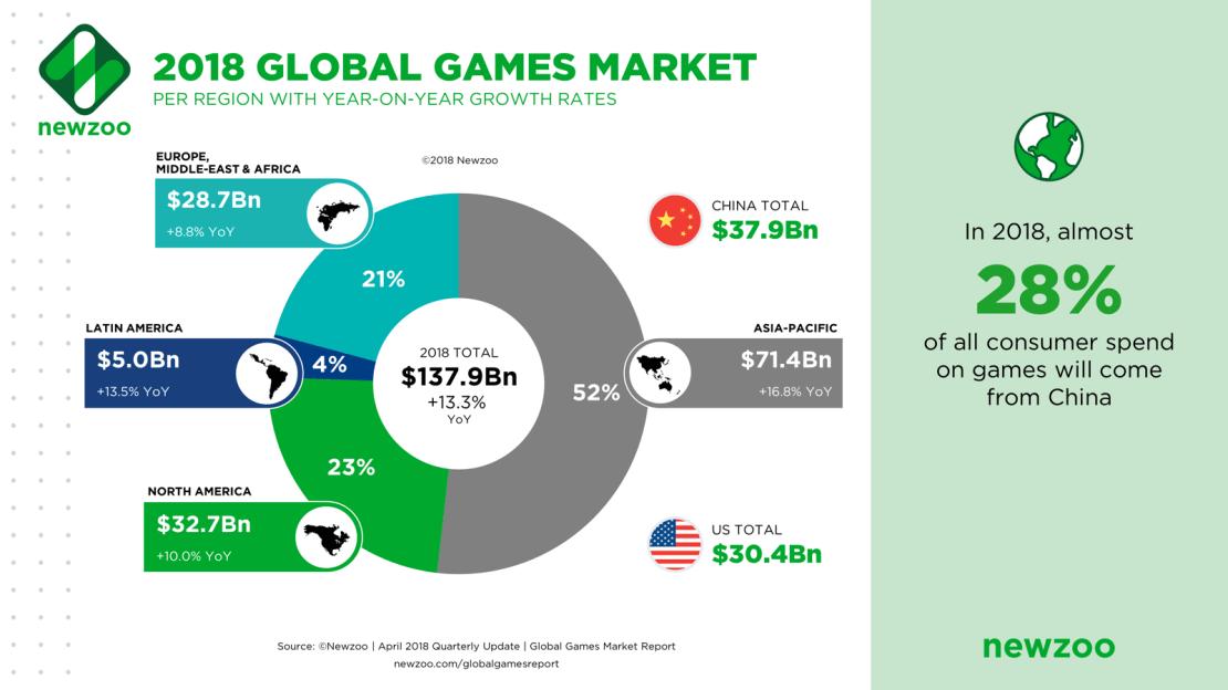 Udział przychodów z rynku gier według regionu (2018)