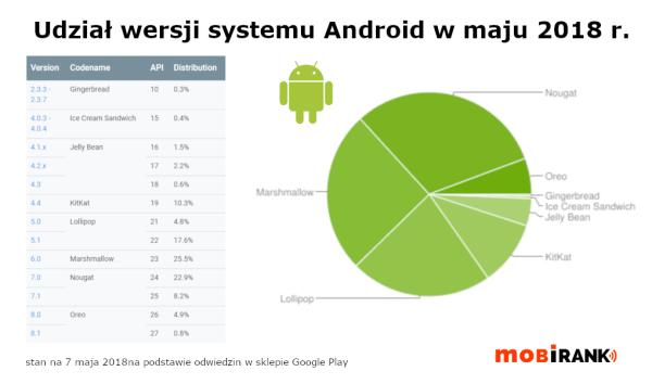 Udział wersji systemu Android w maju 2018 r.