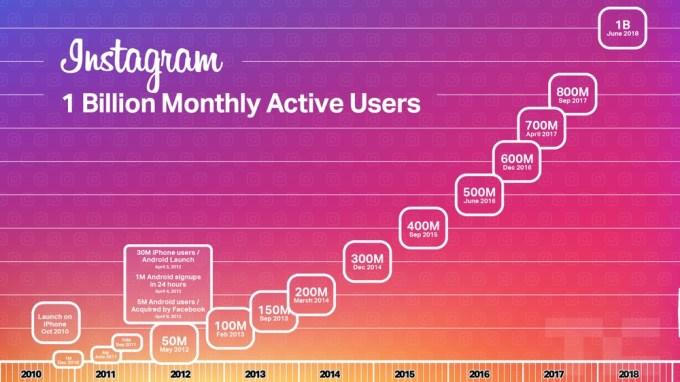 Instagram - liczba użytkowników 2010-2018 (wykres, TechCrunch)