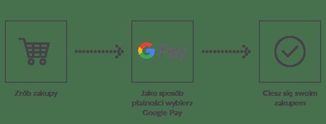 Jak płacić za pomocą Google Pay w Przelewy24 (kroki)