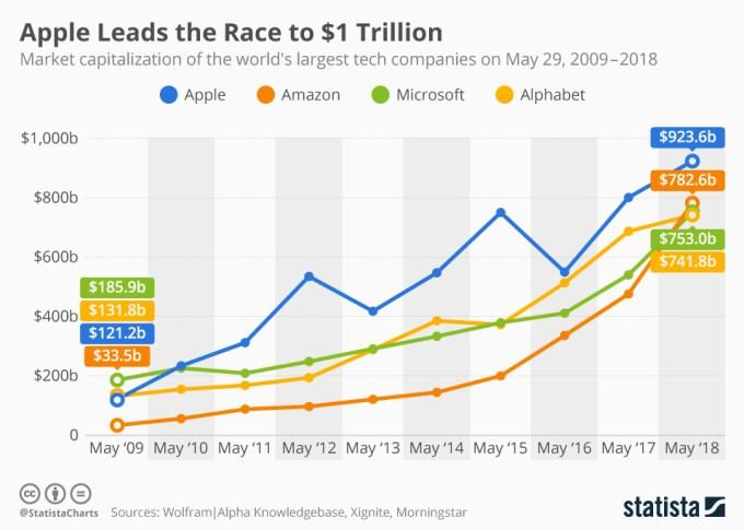 TOP 4 firm technologicznych - kapitalizacja rynkowa (2009-2018)