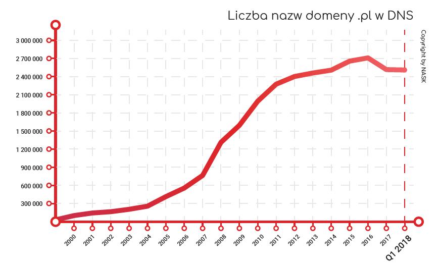"""Liczba nazw domen """".pl"""" od 2000 do 2018 r."""